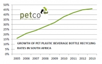 18% more plastic beverage bottles recycled