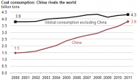 China's coal consumption rivals that of the world