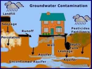 Oils & solvents as groundwater contaminants