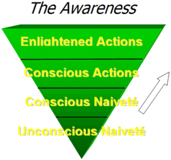 the-upward-spiral-from-naiveté-to-action