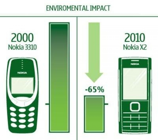 cellphone-leaders-eco-footprint-drops-65