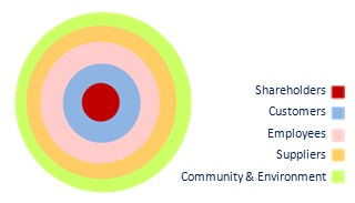 business promote sustainable leader graph 1