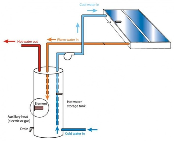 direct solar_water_heating_systems