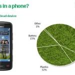 greenpeace_nokia_green_eco_footprint_mobile