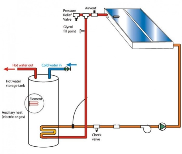 indirect solar_water_heating_systems