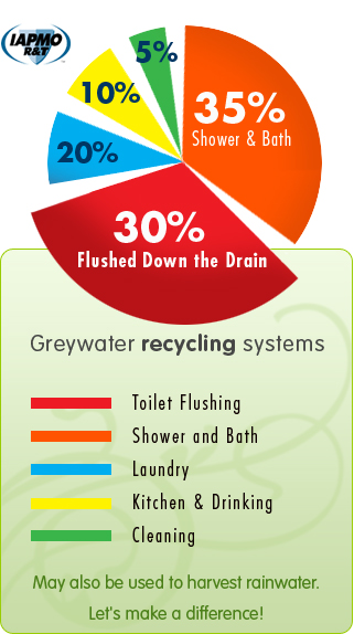 greywater recycling systems brac