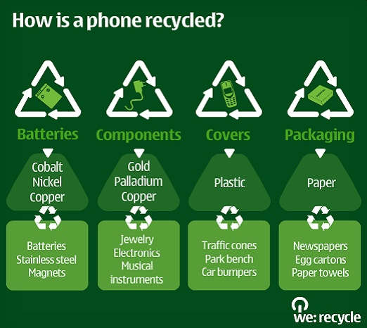 Should we recycle copper from mobile phones?