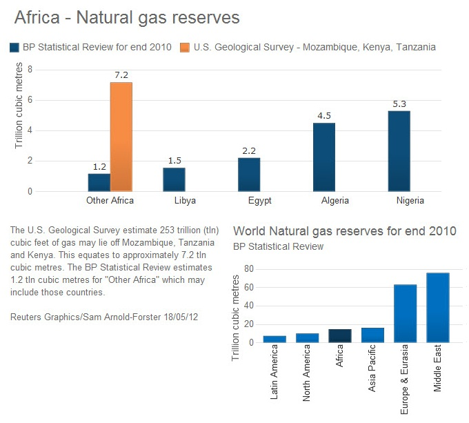 Africa - natural gas reserves