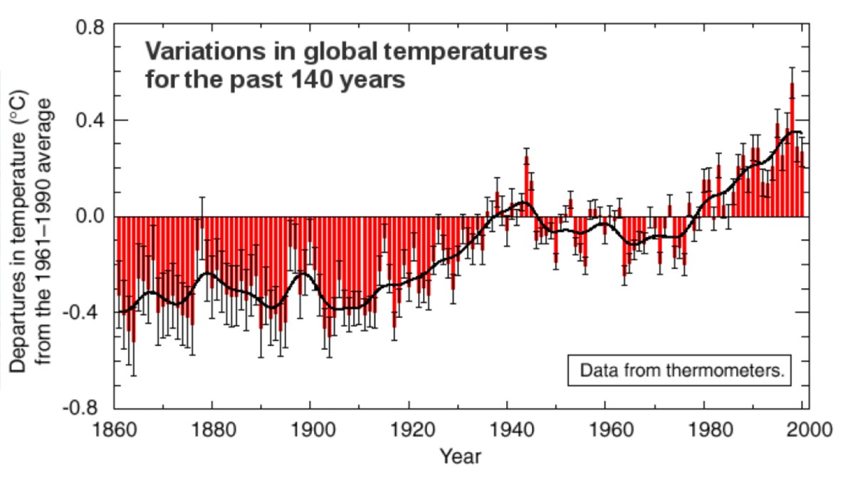 variations in global temperatures
