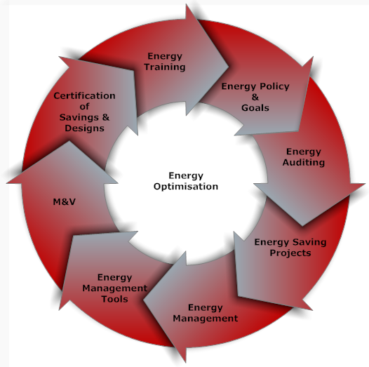 Energy Optimisation