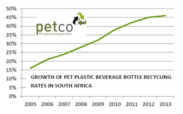 plastic-beverage-bottle-recycling-up-by-18