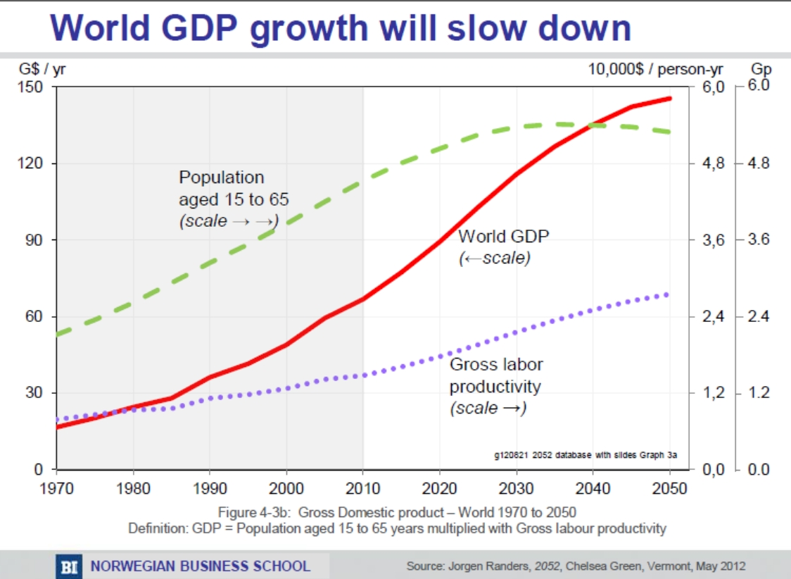 predictions graph - world GDP