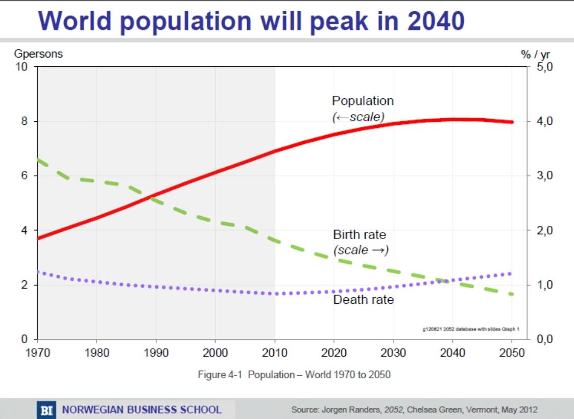 predictions graph - world population