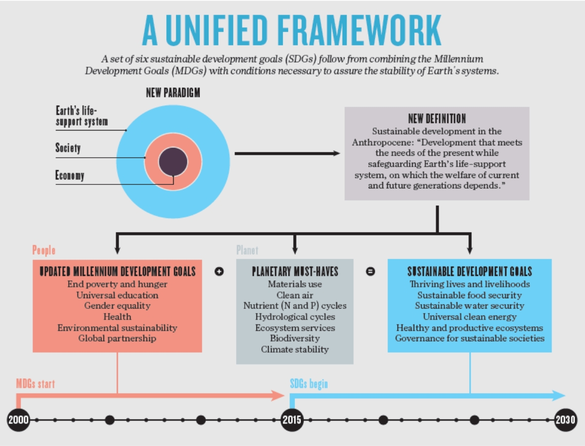 UN - a unified framework