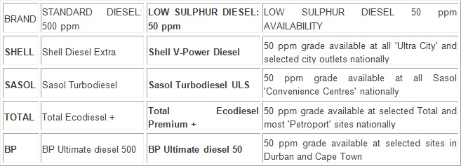 bio diesel table