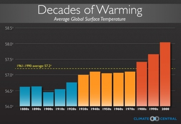 2013-on-track-to-be-seventh-warmest-year-since-1850