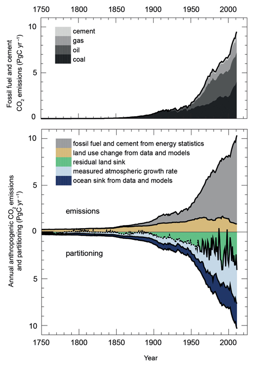 climate change graph-4