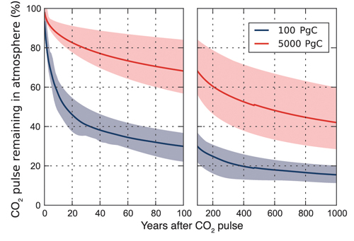 climate change graph-6 co2 pollution