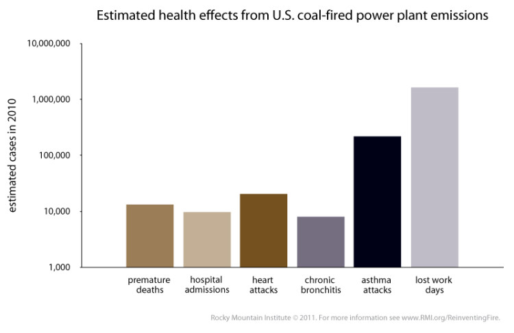 Impact of coal power plants on humans