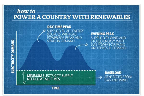 Greenpeace Renewable Energy Myths -4