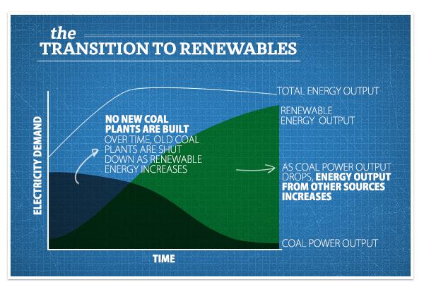 Greenpeace Renewable Energy Myths -7