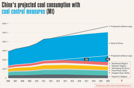 China's projected coal consumption with coal control measures. Image:  Greenpeace