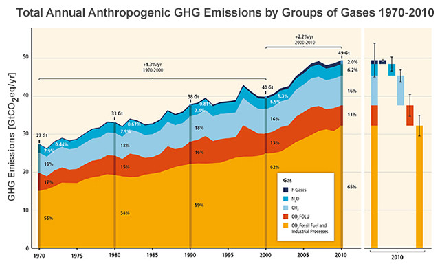 Annual Anthropogenic GHG Emissions by Groups of Gases