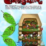 Home composting project reveals impressive results