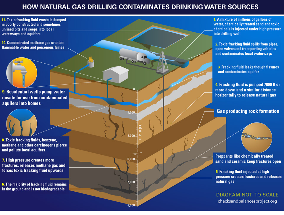 fracking-diagram-natural-gas-drilling-drinking-water-contamination