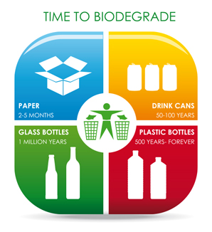 biodegrade waste seperation
