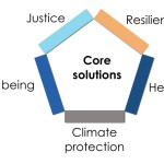 Solving climate problems and beyond by looking at core issues