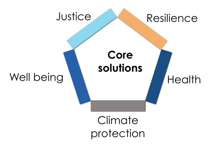 Core-Solutions2