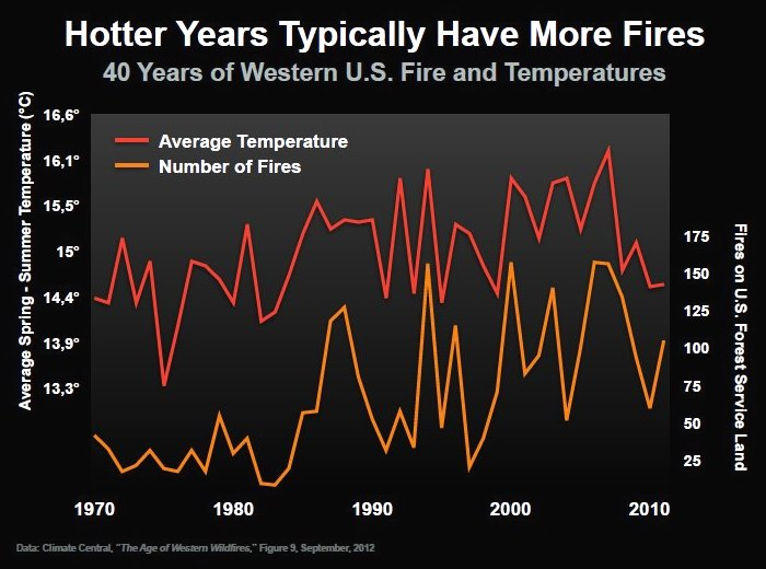 hotter years fire climate change graph