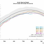 Arctic sea ice extent NSIDC analysis