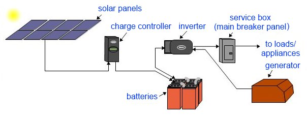 off_grid_solar_power_system_diagram