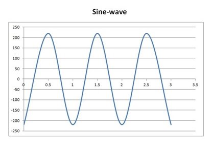 Wave Diagram - sine wave