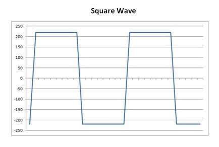 Wave Diagram - square wave