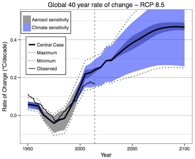 Media Reports Mini Ice Age Reverse Global Rate Change