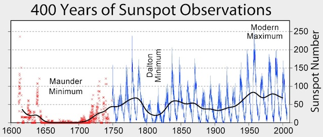 Media Reports Mini Ice Age Reverse Sunspot Observations