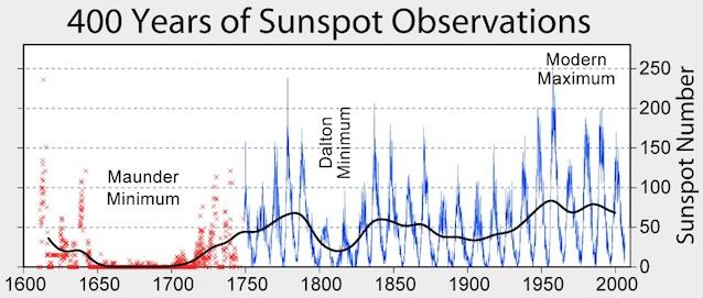 Media Reports Mini Ice Age Reverse Sunspot Observations