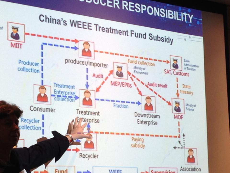 China waste treatment products sustainable