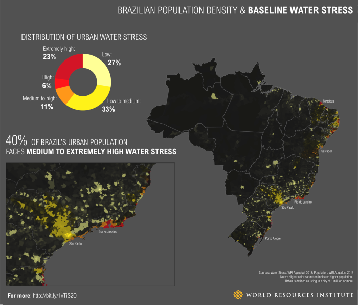 global water stress draught climate change Brazil