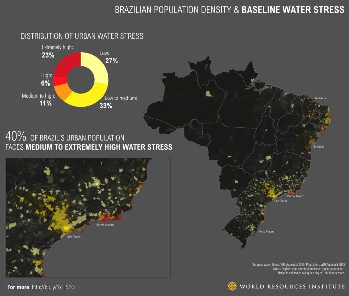 global water stress draught climate change Brazil