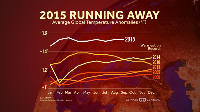 climatecentral-hottest-year-recorded-to-sep2015