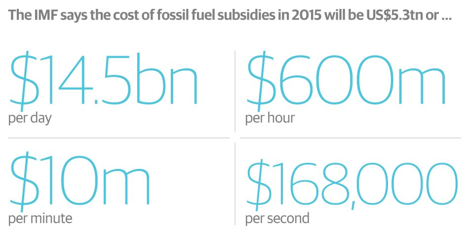 fossil fuel subsidies power plant energy dirty coal2