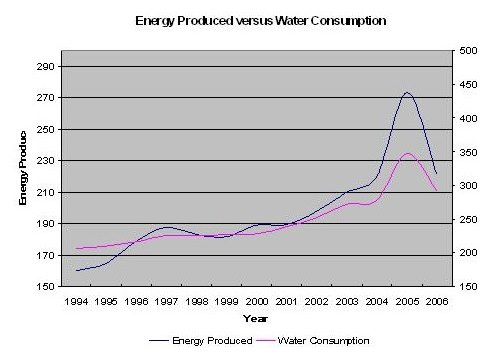 eskom energy produced water consumption