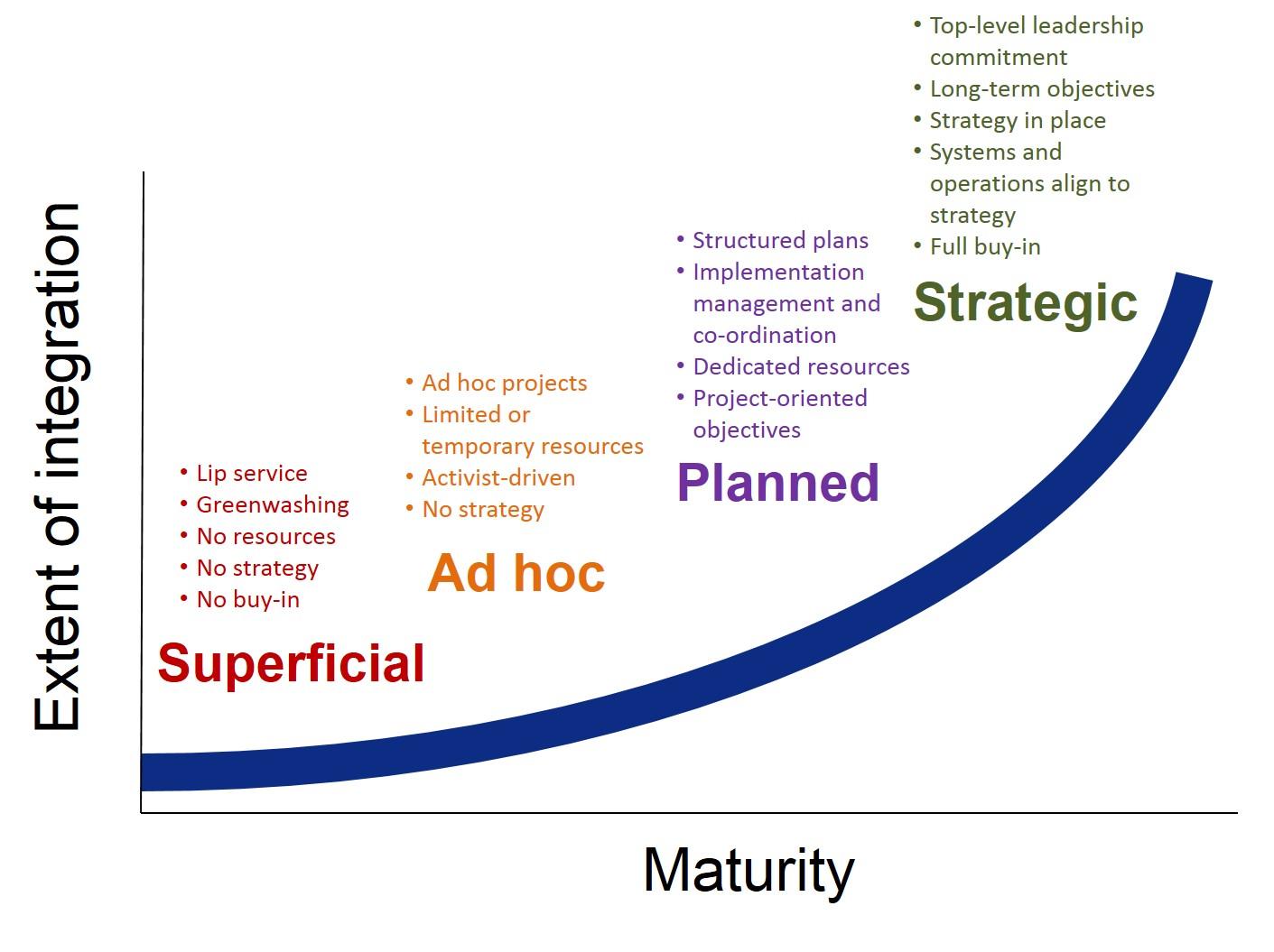 levels-of-maturity_kurt-ackerman