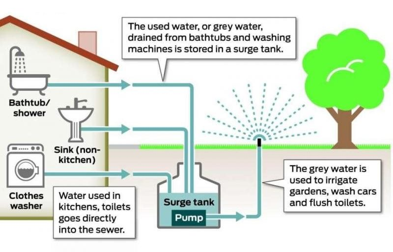 Different Ways Water Comes Out Of A Kitchen Sink