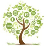 social-media-sustainability-in-business