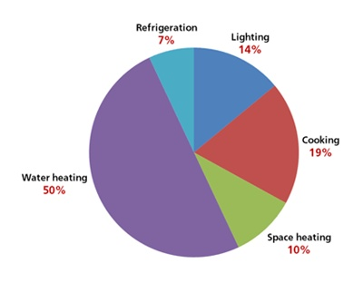 breakdown electricity_cape_home_consumption